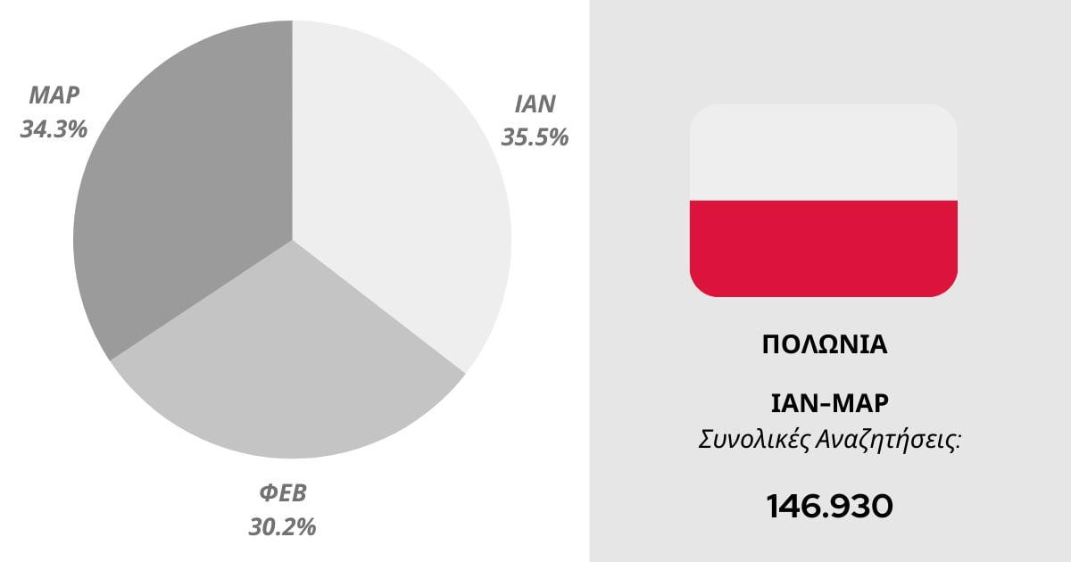 Αναζητήσεις για τη Ρόδο από τη Πολωνία