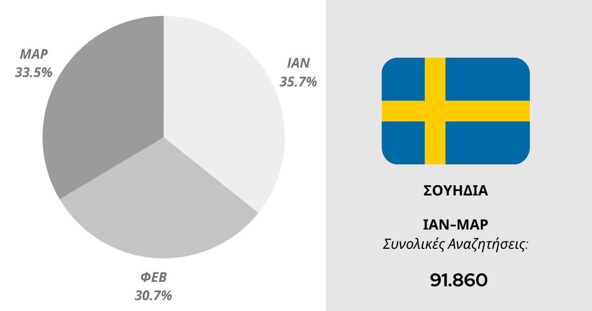 Αναζητήσεις για τη Ρόδο από τη Σουηδία